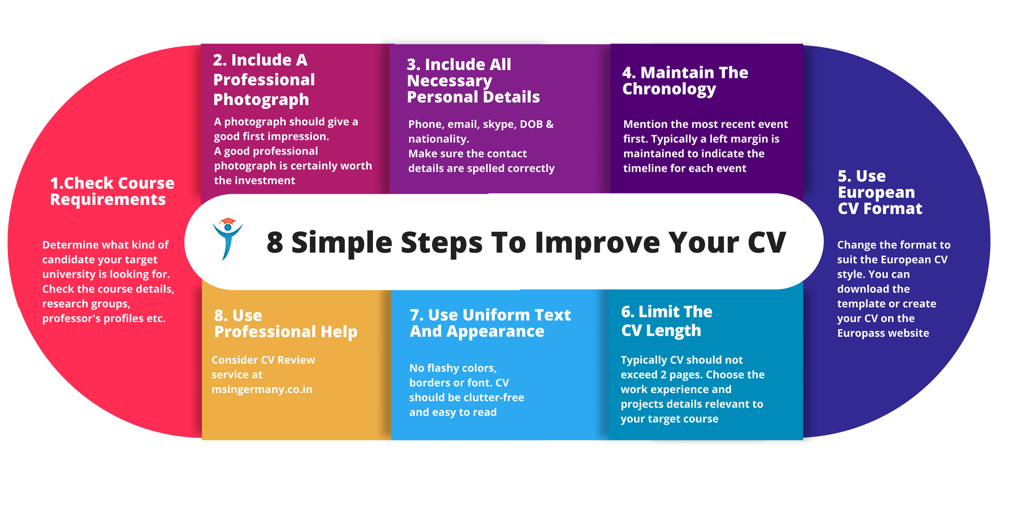 8 easy steps to improve your cv